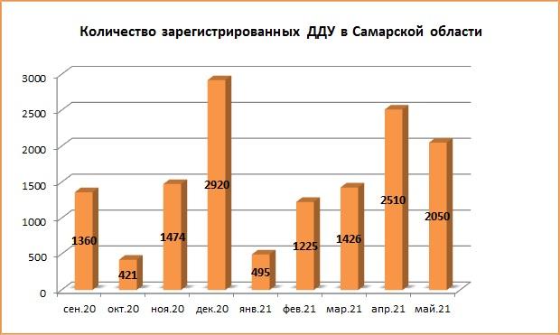 В Самарской области снизилось количество ДДУ