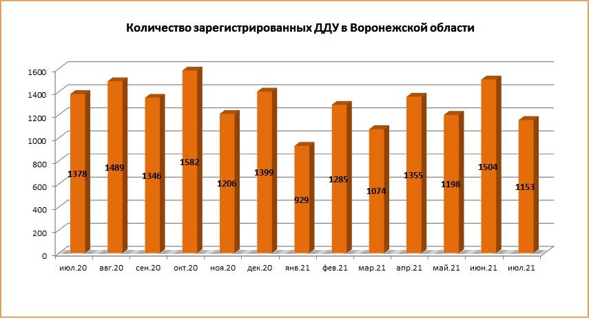 В июле 2021 года количество ДДУ в Воронежской области снизилось на четверть - фото 2