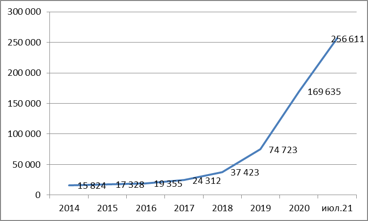 Количество обладателей брокерских счетов среди нижегородцев выросло в 3,4 раза - фото 1