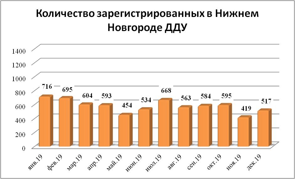 Свыше 8 тысяч «долевых» договоров заключено покупателями жилья в новостройках Нижегородской области в 2019 году